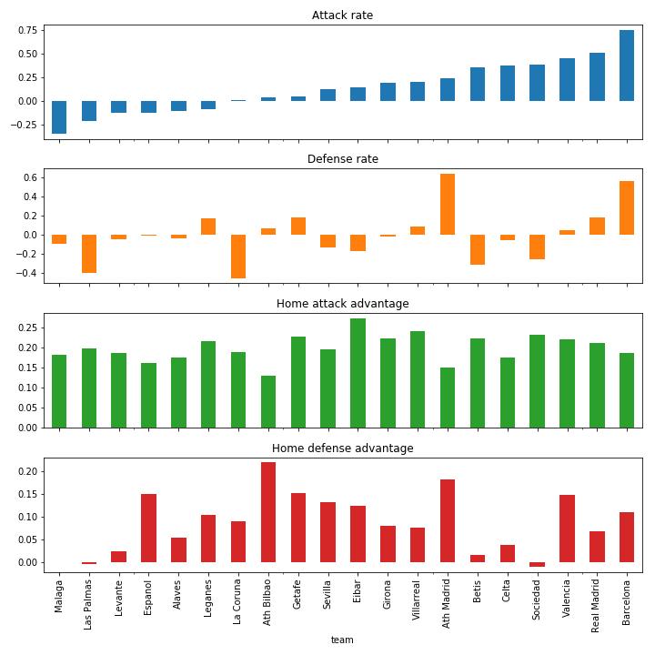 Soccer predictions using a Bayesian multilevel model | Gijs Koot