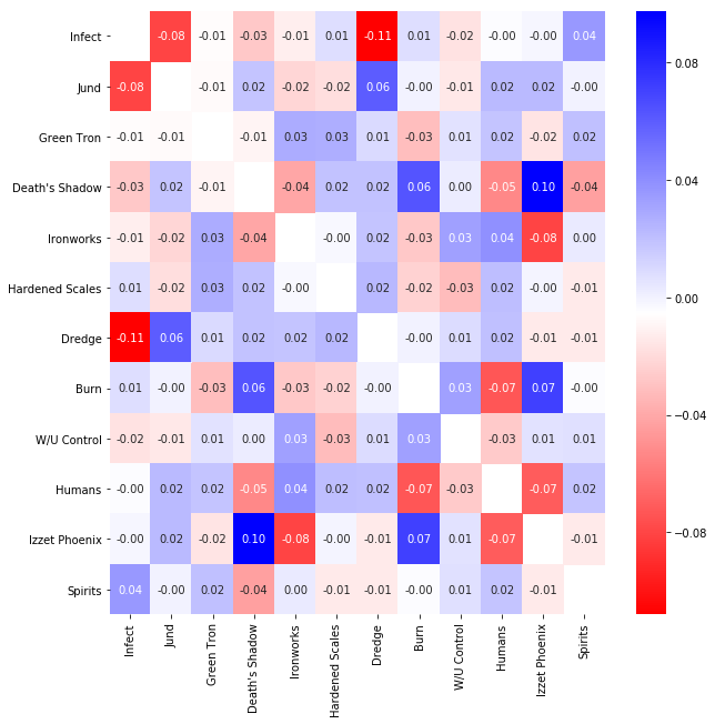 Estimating matchup percentages in a hierarchical model with